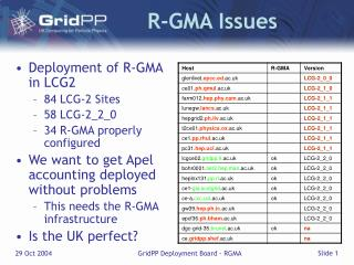 R-GMA Issues