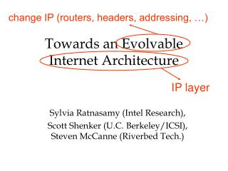 Towards an Evolvable  Internet Architecture