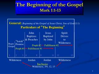 The Beginning of the Gospel Mark 1:1-13