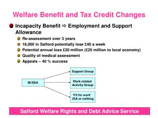 Welfare Benefit and Tax Credit Changes