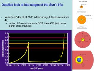 Detailed look at late stages of the Sun's life: