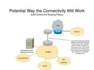 Potential Way the Connectivity Will Work (LEA Drives the Routing Policy)