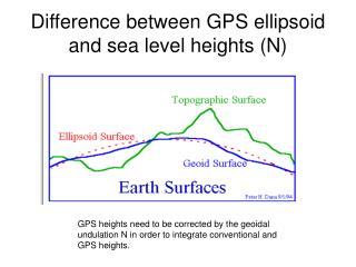 Difference between GPS ellipsoid and sea level heights (N)