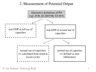2. Measurement of Potential Output