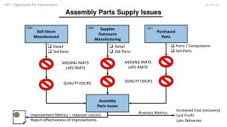 Assembly Parts Supply Issues