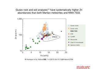 M Humayun et al. Nature 000 , 1-4 (2013) doi:10.1038/nature12764