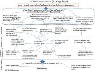 แผนที่ยุทธศาสตร์กองแผนงาน (Strategy Map)