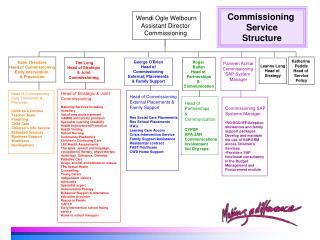 Wendi Ogle Welbourn Assistant Director Commissioning