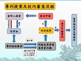 專利提案及校內審查流程