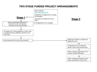 TWO STAGE FUNDED PROJECT ARRANGEMENTS