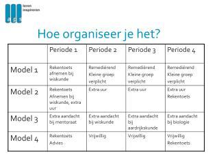 Hoe organiseer je het?