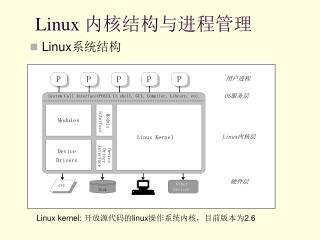 Linux  内核结构与进程管理