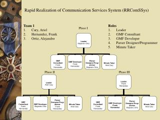 Rapid Realization of Communication Services System (RRComSSys)