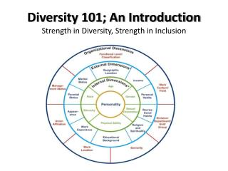 Diversity 101; An Introduction Strength in Diversity, Strength in Inclusion