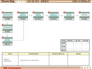 HC-02-013 공정관리 2005.12.20(Rev.0)