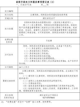 省级行政权力和服务事项登记表( 1 ) 一、行政许可类 共 项
