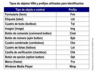 Tipos de objetos VBA y prefijos utilizados para identificarlos