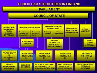 PUBLIC R&D STRUCTURES IN FINLAND