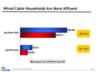 Wired Cable Households Are More Affluent
