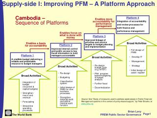Supply-side I: Improving PFM – A Platform Approach