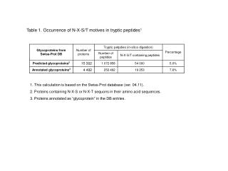 Table 1. Occurrence of N-X-S/T motives in tryptic peptides 1