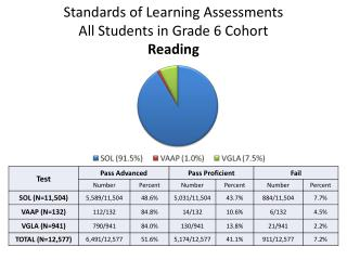 Standards of Learning Assessments All Students in Grade 6 Cohort Reading