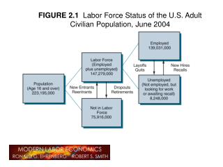 FIGURE 2.1   Labor Force Status of the U.S. Adult Civilian Population, June 2004