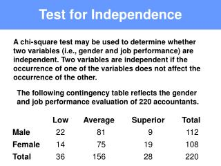 Test for Independence