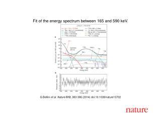 G Bellini et al. Nature 512 , 383-386 (2014) doi:10.1038/nature13702