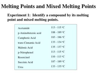 Melting Points and Mixed Melting Points
