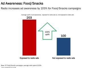 Ad Awareness: Food/Snacks