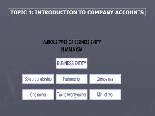 TOPIC 1: INTRODUCTION TO COMPANY ACCOUNTS