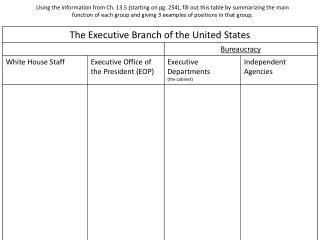 Executive chart