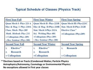 Typical Schedule of Classes (Physics Track)