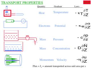 TRANSPORT PROPERTIES