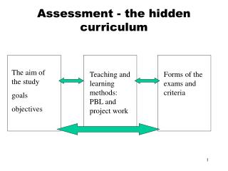 Assessment - the hidden curriculum