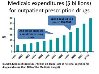 Medicaid expenditures ($ billions) for outpatient prescription drugs