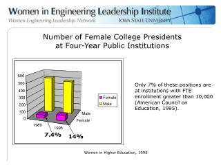 Number of Female College Presidents at Four-Year Public Institutions