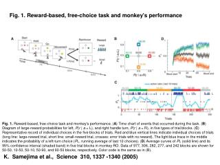 Fig. 1. Reward-based, free-choice task and monkey's performance