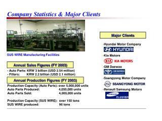 Company Statistics & Major Clients