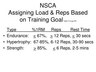 NSCA Assigning Load & Reps Based on Training Goal Table 15.6 pg.378