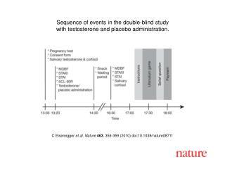 C Eisenegger et al. Nature 463 , 356 - 359 (2010) doi:10.1038/nature08 711