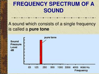 FREQUENCY SPECTRUM OF A SOUND