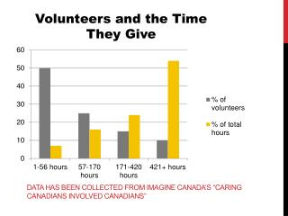 """Data has been collected from Imagine Canada's """"Caring Canadians Involved canadians """""""