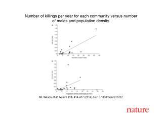 ML Wilson et al. Nature 513 , 414-417 (2014) doi:10.1038/nature13727