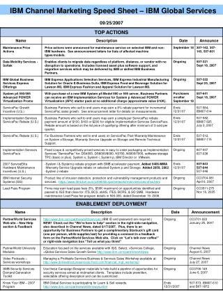 IBM Channel Marketing Speed Sheet – IBM Global Services
