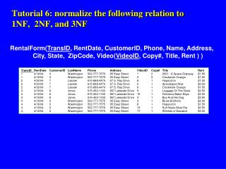 Tutorial 6: normalize the following relation to 1NF, 2NF, and 3NF