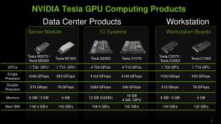 NVIDIA Tesla GPU Computing Products