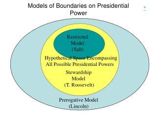 Models of Boundaries on Presidential Power