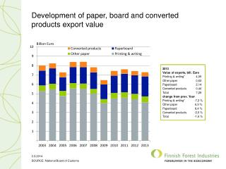 Development of paper, board and converted products export value